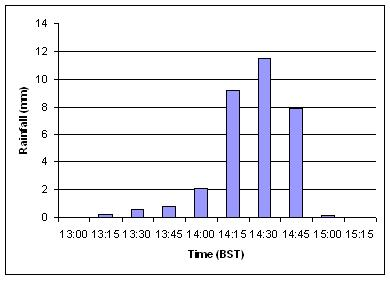 Rainfall recorded by the automatic weather station at Pitsford Hall during the downpour which occurred on the afternoon of 14 June 2007.