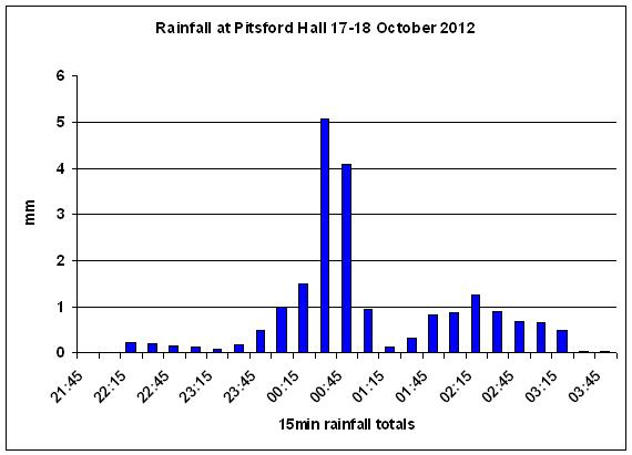 Click to enlarge rainfall graph for 17-18 October.